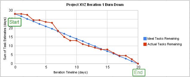 burn_down_chart